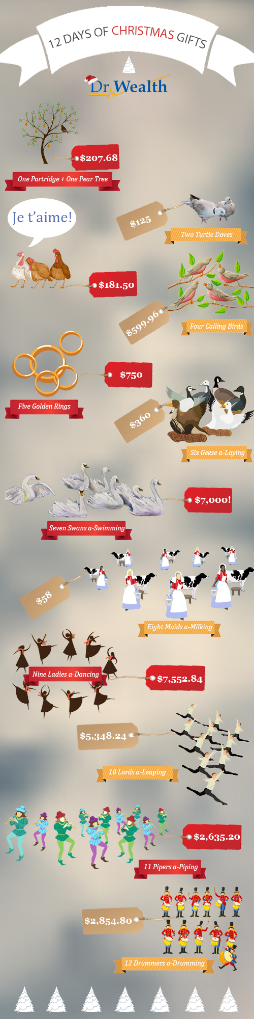 12 Days Of Christmas Costs.Cost Of 12 Days Of Christmas Gifts Infographic Personal