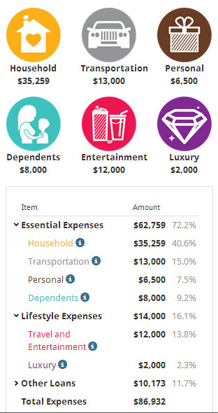 img dr wealth expenses table