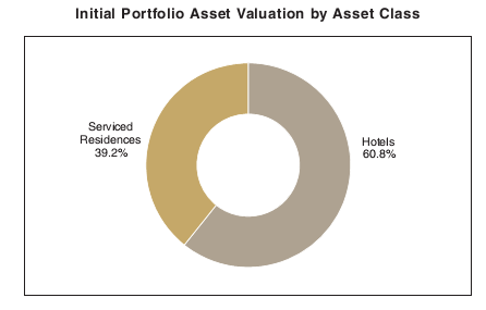 img FHT portfolio by asset class