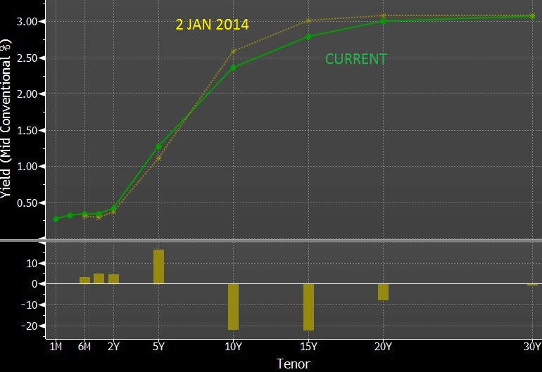 img SGS Yield Curve June 2014