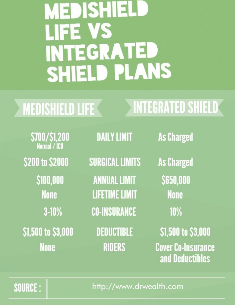 img medishield life vs integrated shield plan