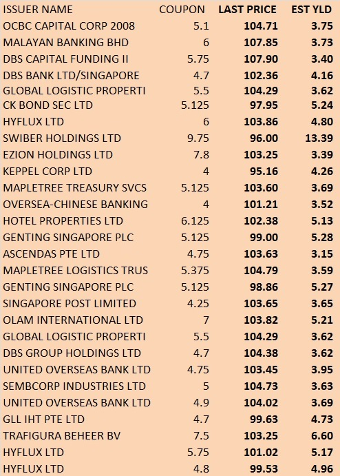 sgd-perps sep 2014
