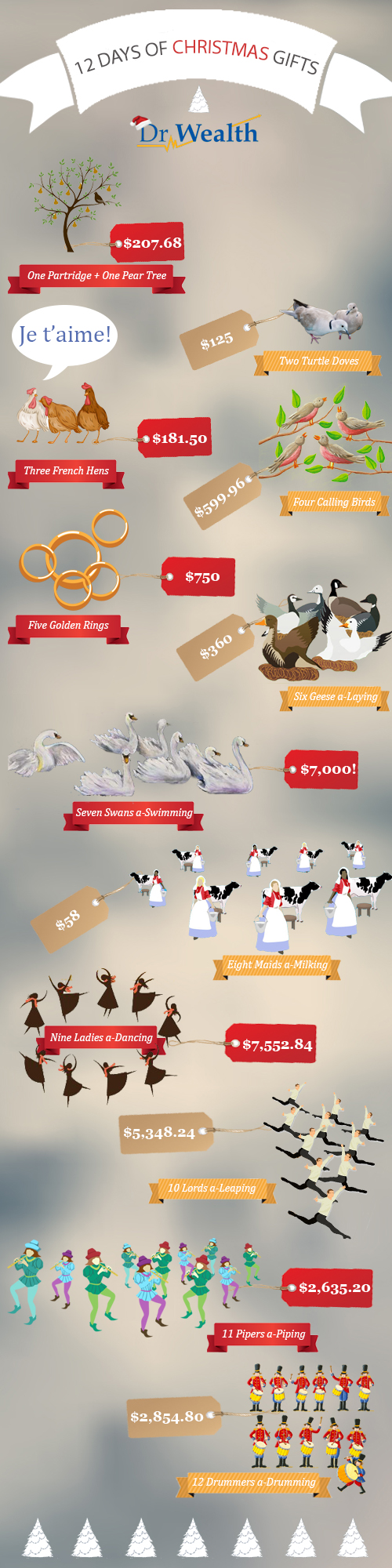 12 Days of Christmas Gifts [Infographic]
