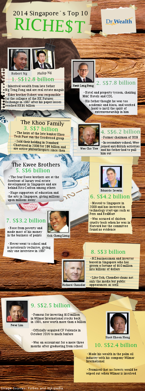 Singapore's Top 10 Richest [Infographics]