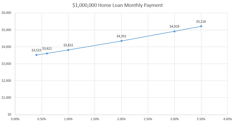 Increasing SIBOR and its effect on a $1,000,000 Home Loan