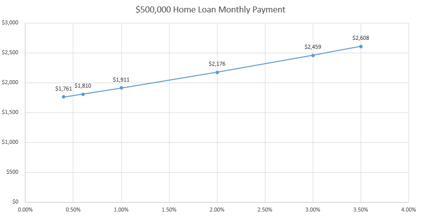 Increasing SIBOR and its effect on a $500,000 Home Loan