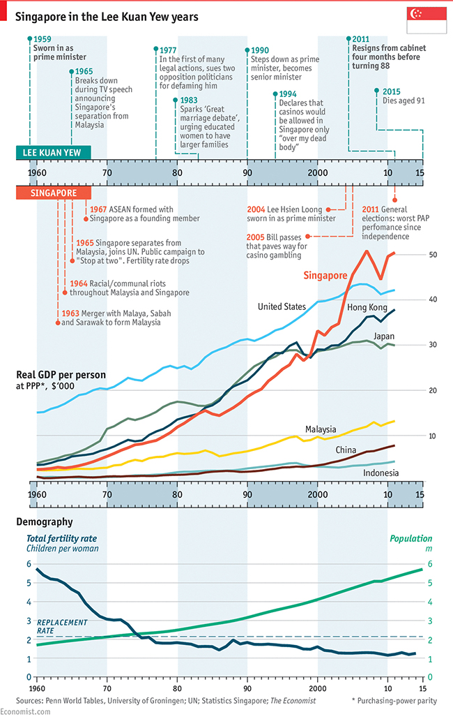 Article Image - Singapore's economy in the Lee Kuan Yew years