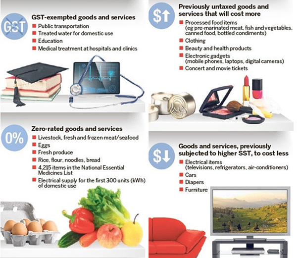 Article Image - Infographic on Malaysia's GST and its effect on price fluctuations