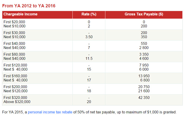 Article Image - Look up the IRAS Tax Table to determine your tax payable