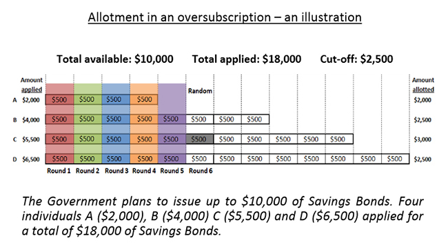 Article Image - Singapore Savings Bonds (SSB) allotment in the event of an oversubscription
