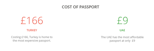 Article Image - GoEuro ranking - Cost of passport