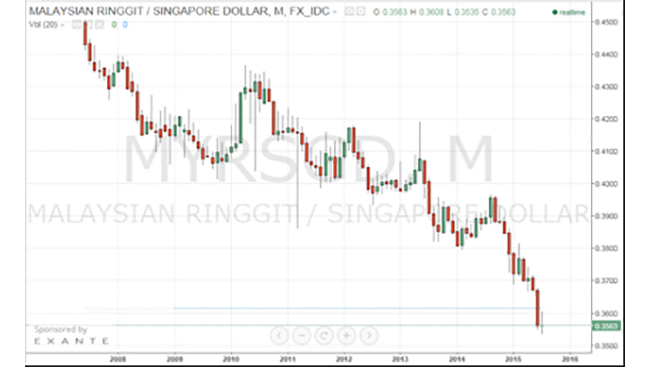 Article Image - Malaysia ringgit against Singapore dollar