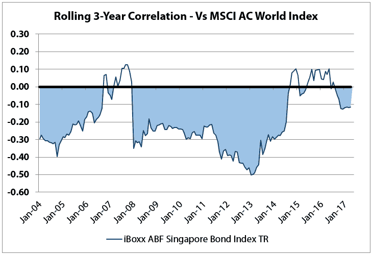 Rolling 3 Yr Correlation vs MSCI AC World Index