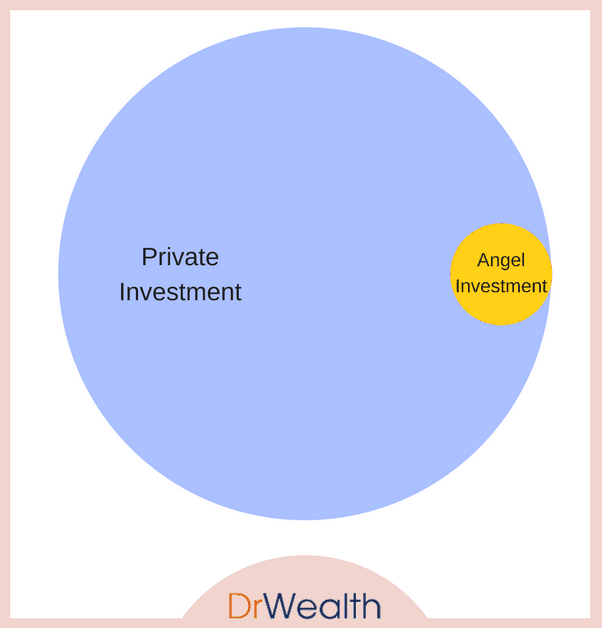 AI vs Private Investment
