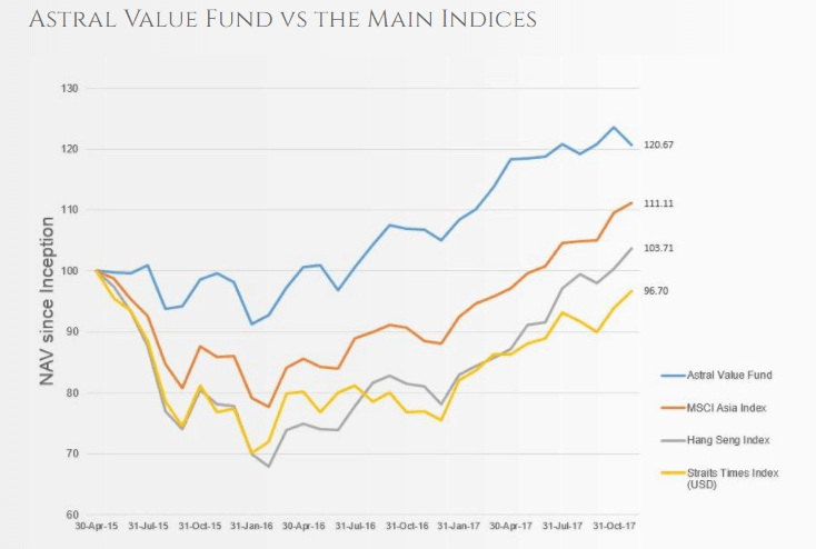 Astral Value Fund Performance2017