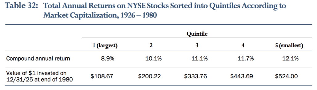 Total Annual Returns on NYSE Stocks