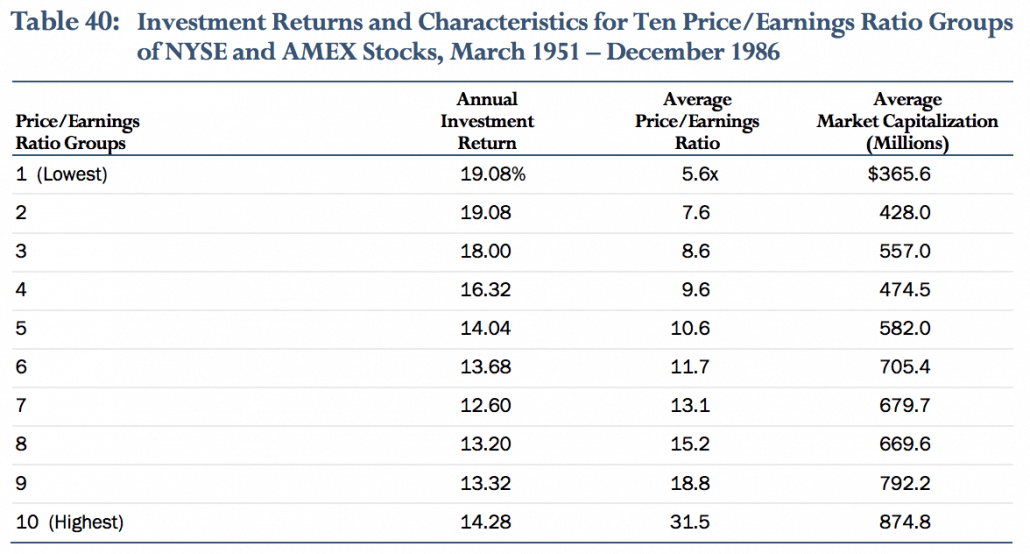 Investment Returns and Characteristics for 10 Price/Earning Ratio Groups of NYSE and AMEX stocks