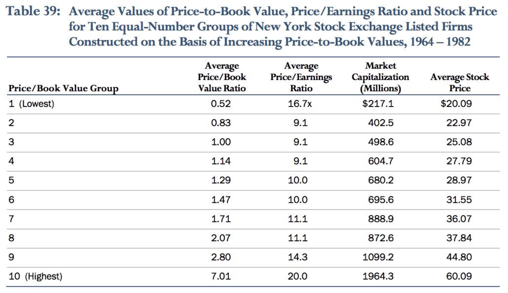Average Values of 10 Equal Number Groups of NYSE Firms
