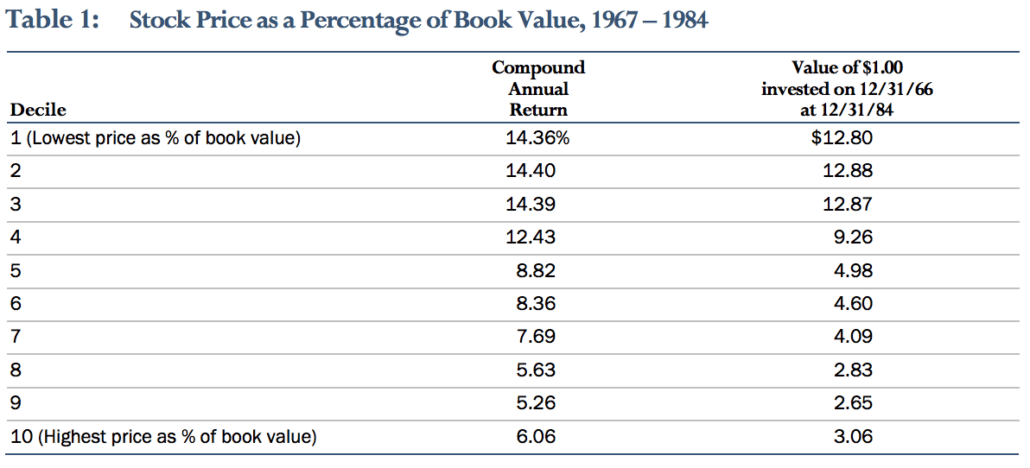 Stock Price as % of Book Value
