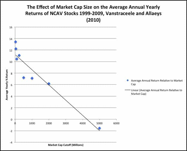 The Effect of Market Cap Size on the Average Annual Yearly Returns of NCAV Stocks 1999-2009, Vanstraceele and Allaeys (2010)