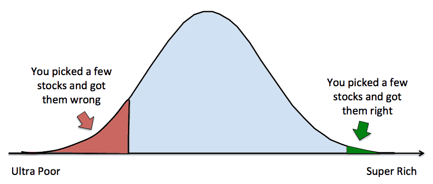 Bell Curve of Investing