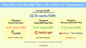 Best Electricity Plan Singapore 24 mths - 2018