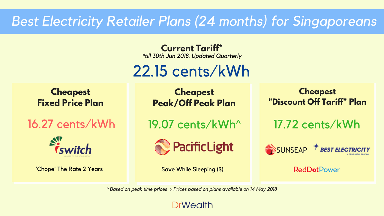Types Of Electrical Plans Best Electricity Retailer For Singaporeans Plan Singapore 24 Mths 2018