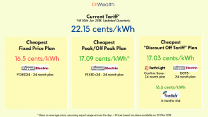 Best Electricity Plan Singapore