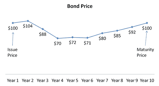 Bond Price from Issue to Maturity