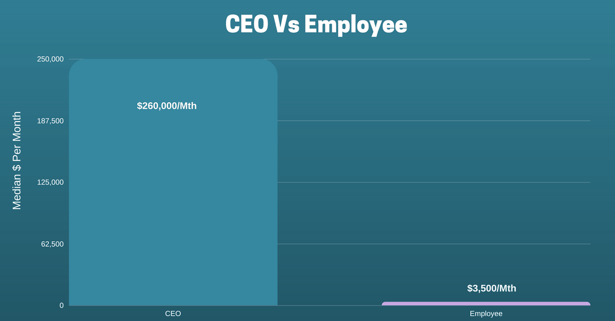 These 5 Charts Show You How Much S'pore Top CEOs Earn Per Year