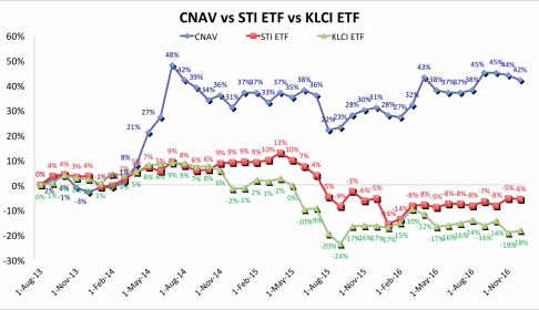 CNAV-vs-STI-ETF-vs-KLCI-ETF-31-Dec-2016-1500x843