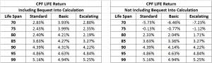 CPF LIFE estimate for Male age 55