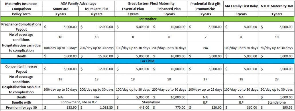comparison of maternity plans in singapore
