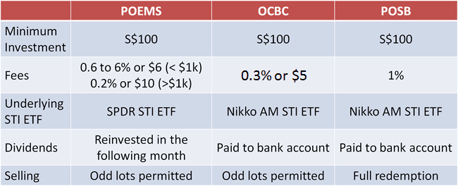 Comparison of STI ETF Monthly Plans 2013
