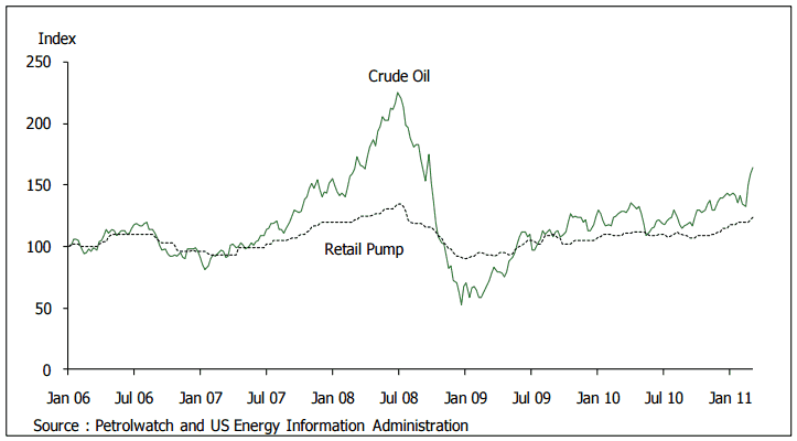 Crude Oil vs Retail Pump
