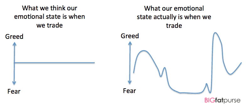 Emotional State in Trading
