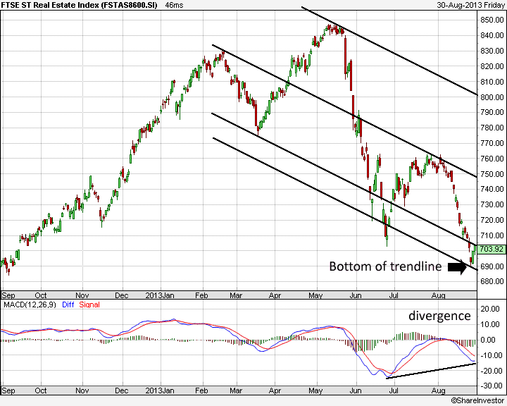 FTSE ST Real Estate - Countertrend