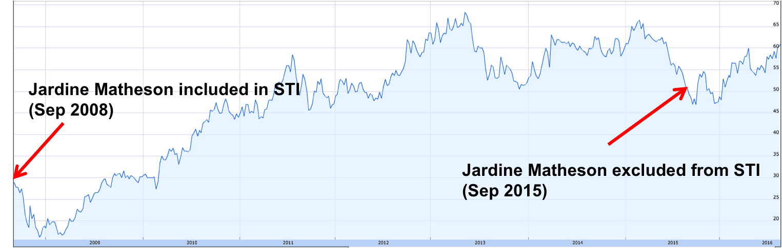Jardine Matheson and STI