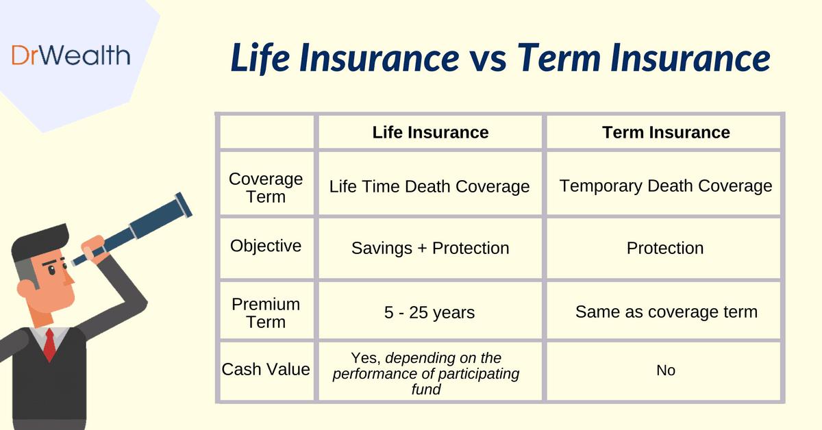 Life vs term insurance