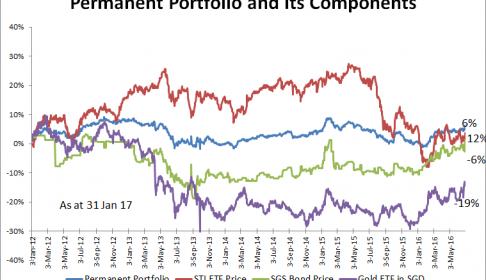 Permanent Portfolio Chart 31 Jan 2017