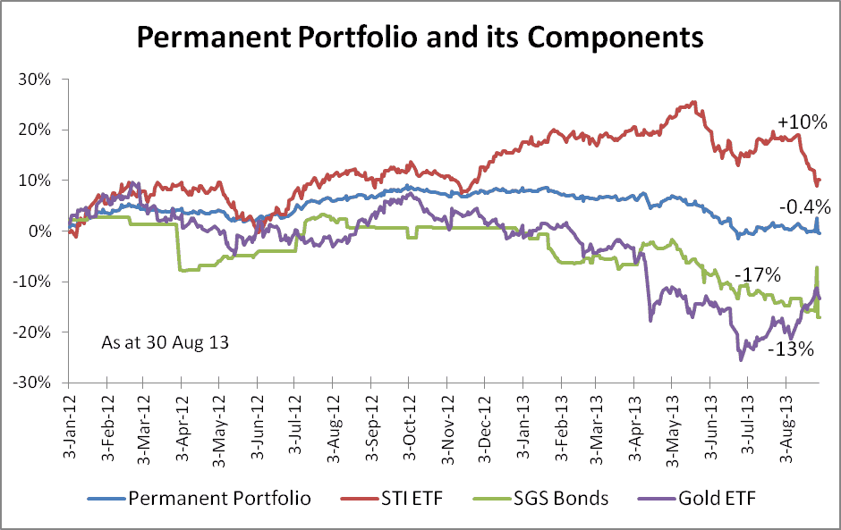Permanent Portfolio Components - 30 Aug 13