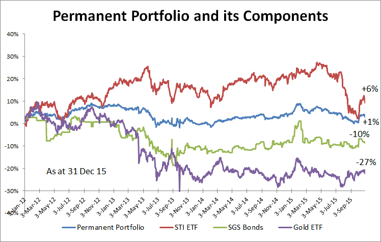 Permanent Portfolio Components 31 Dec 15