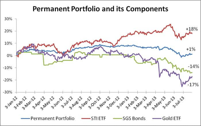 Permanent Portfolio Performance - Jul 13