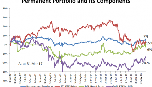 Permanent Portfolio and its Components 31 Mar 2017