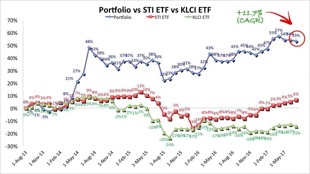 Factor-based investing portfolio returns JUl 17