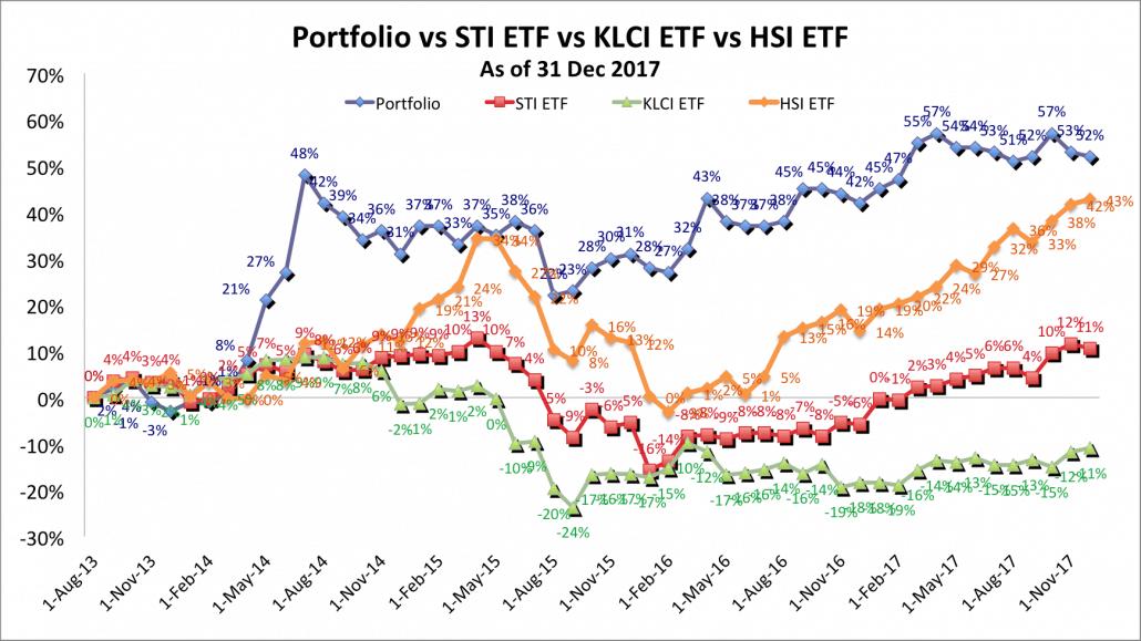Portfolio vs STI ETF vs KLCI ETF vs HSI ETF 31 Dec 2017