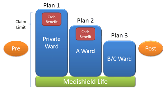 Private Integrated Shield Plan