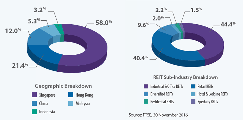 REIT Index FTSE Breakdown