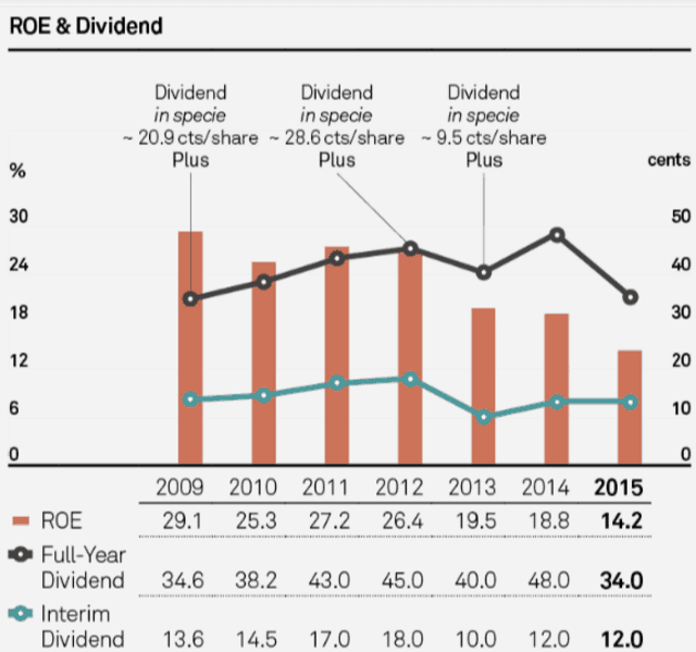 ROE and dividend