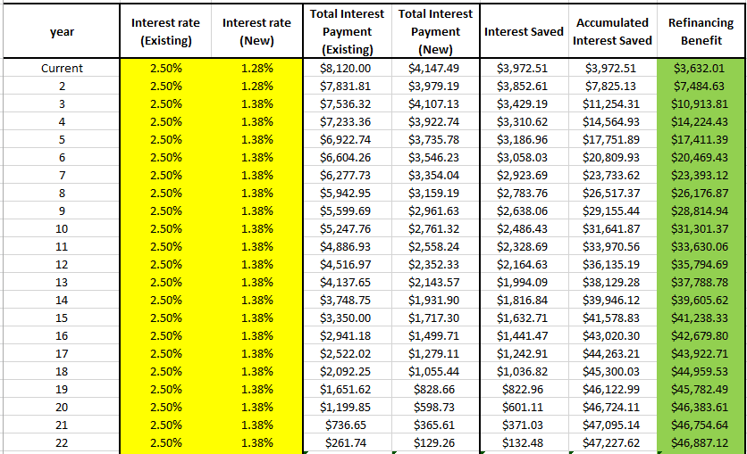 Refinancing Calculation
